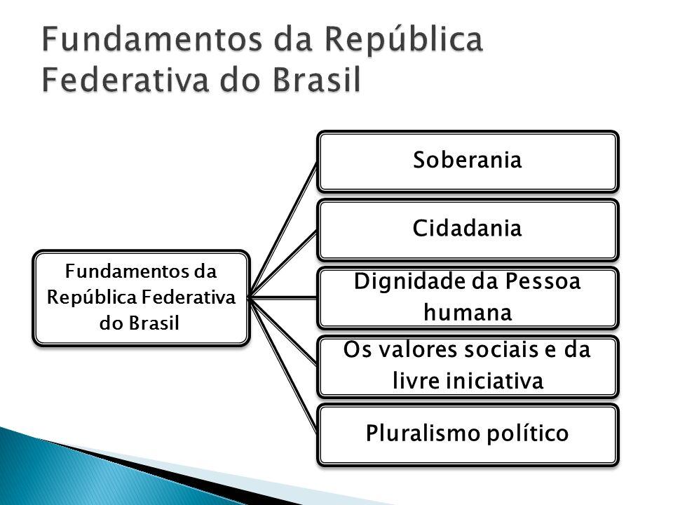 Fundamentos da República Federativa do Brasil