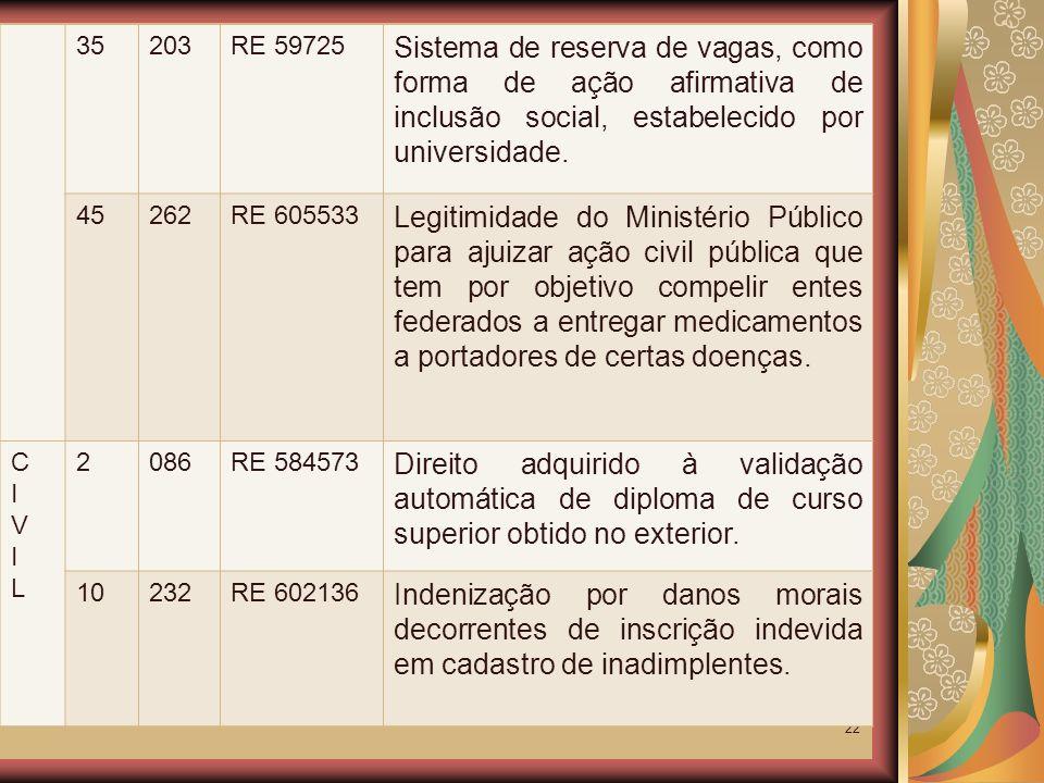35 203. RE 59725. Sistema de reserva de vagas, como forma de ação afirmativa de inclusão social, estabelecido por universidade.