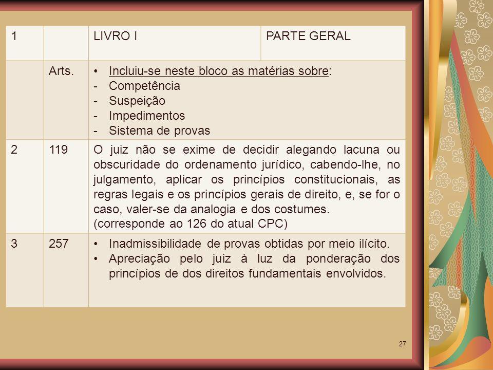 1 LIVRO I. PARTE GERAL. Arts. Incluiu-se neste bloco as matérias sobre: Competência. Suspeição.