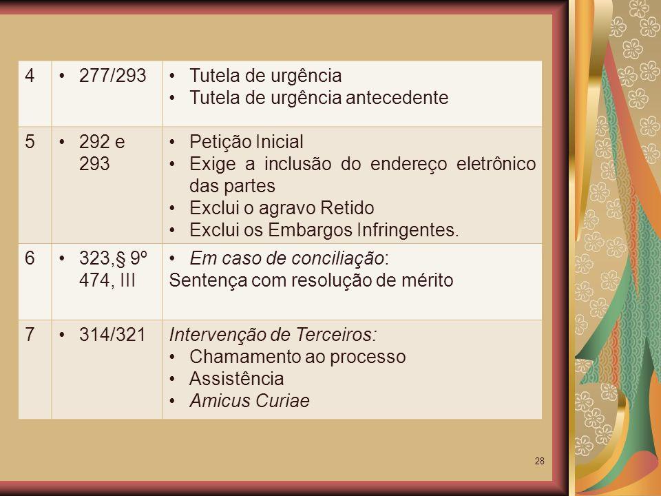 4277/293. Tutela de urgência. Tutela de urgência antecedente. 5. 292 e 293. Petição Inicial. Exige a inclusão do endereço eletrônico das partes.