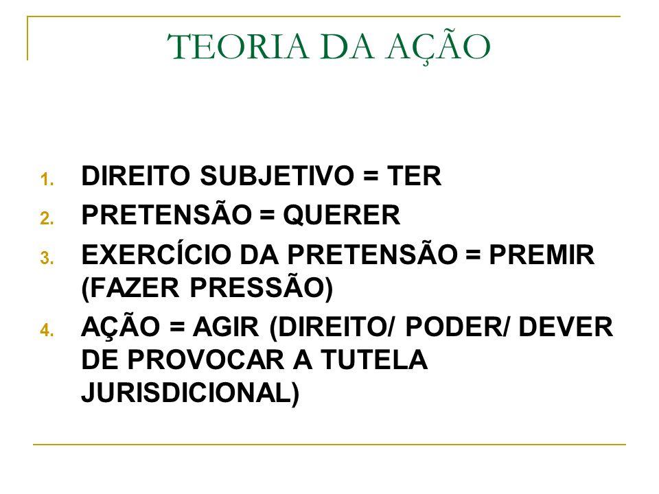 TEORIA DA AÇÃO DIREITO SUBJETIVO = TER PRETENSÃO = QUERER