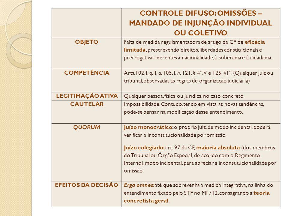 CONTROLE DIFUSO: OMISSÕES – MANDADO DE INJUNÇÃO INDIVIDUAL OU COLETIVO