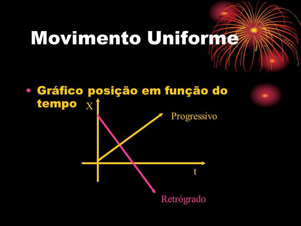 Movimento Uniforme Gráfico posição em função do tempo X Progressivo t