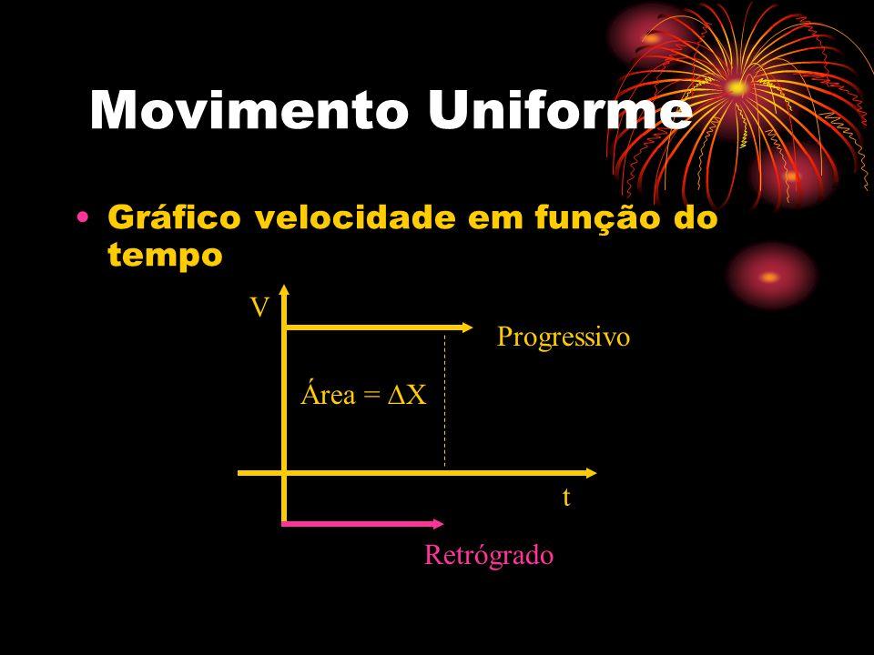 Movimento Uniforme Gráfico velocidade em função do tempo V Progressivo