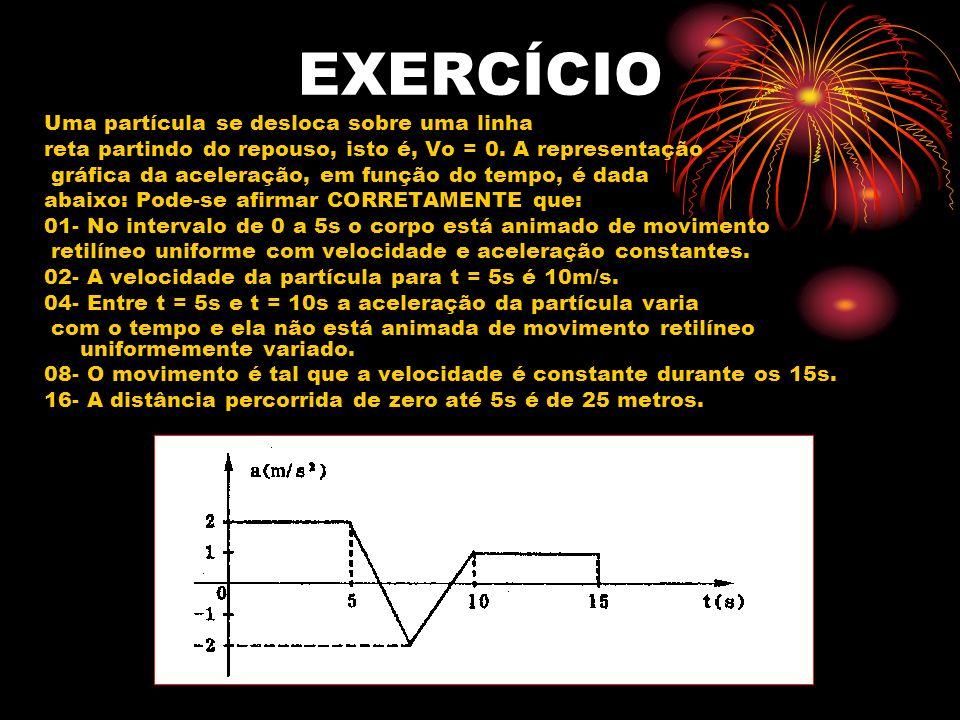 EXERCÍCIO Uma partícula se desloca sobre uma linha