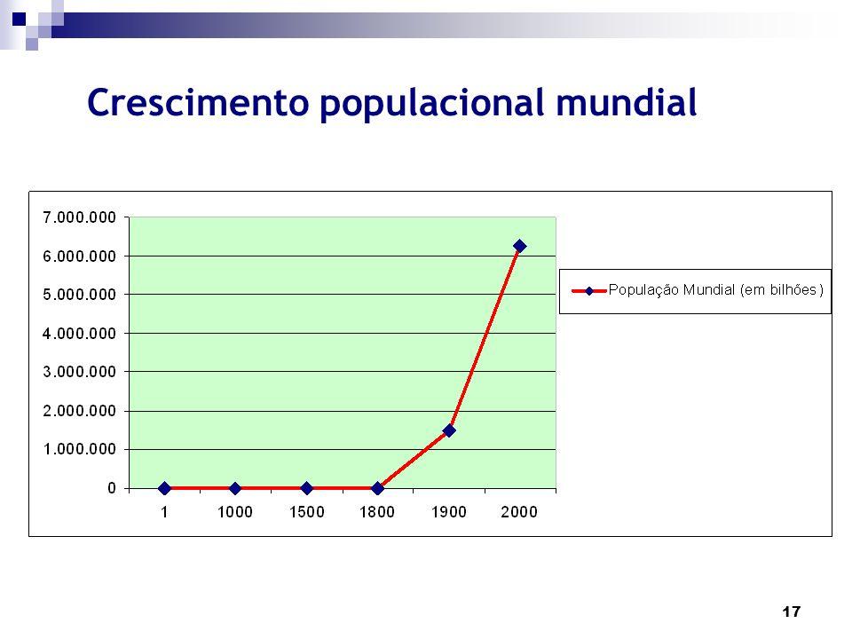 Crescimento populacional mundial