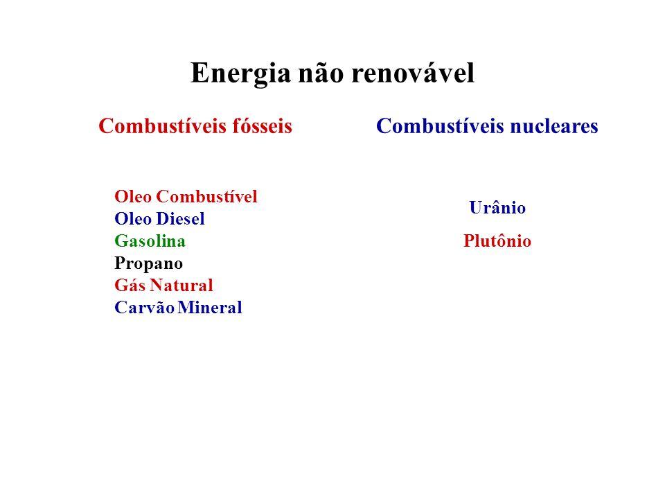 Energia não renovável Combustíveis fósseis Combustíveis nucleares