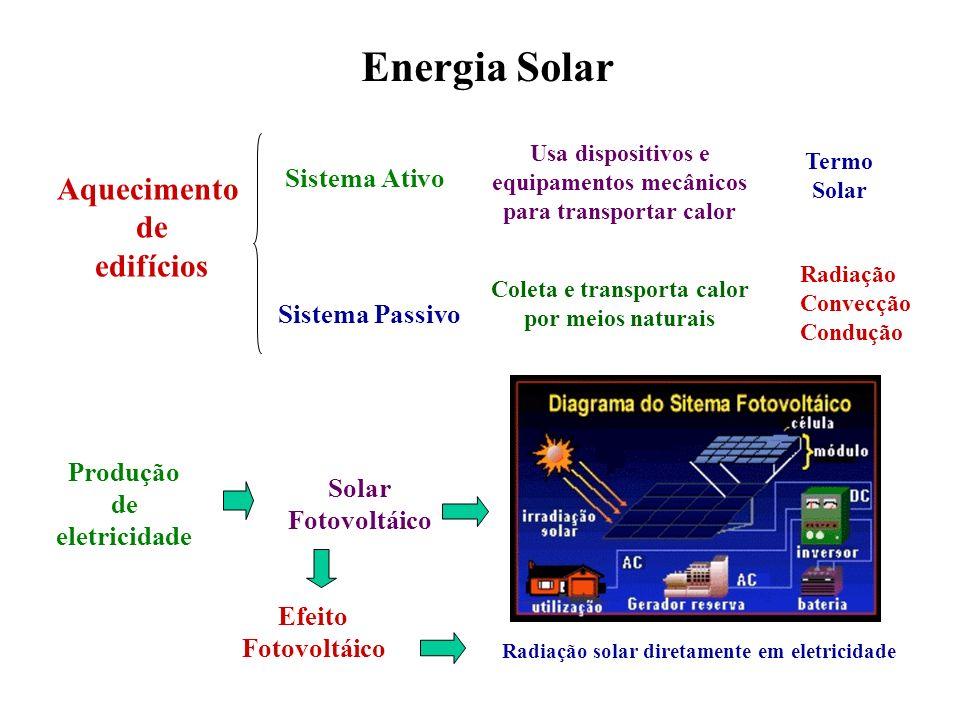 Energia Solar Aquecimento de edifícios Sistema Ativo Sistema Passivo