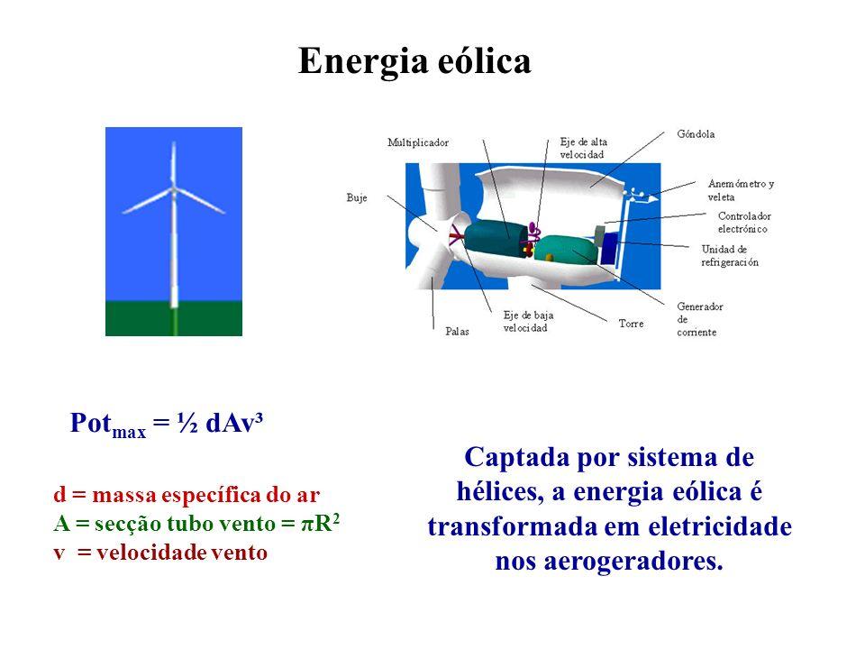 Energia eólica Potmax = ½ dAv³