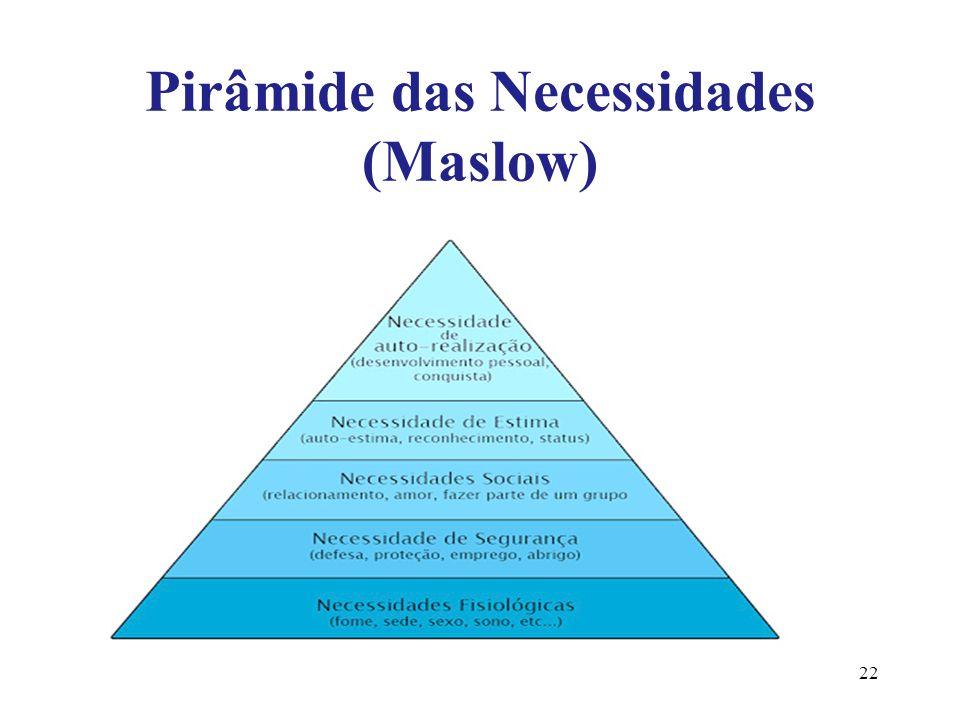 Pirâmide das Necessidades (Maslow)