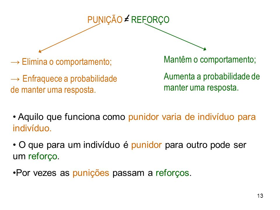 PUNIÇÃO = REFORÇO Mantêm o comportamento; Aumenta a probabilidade de manter uma resposta. → Elimina o comportamento;