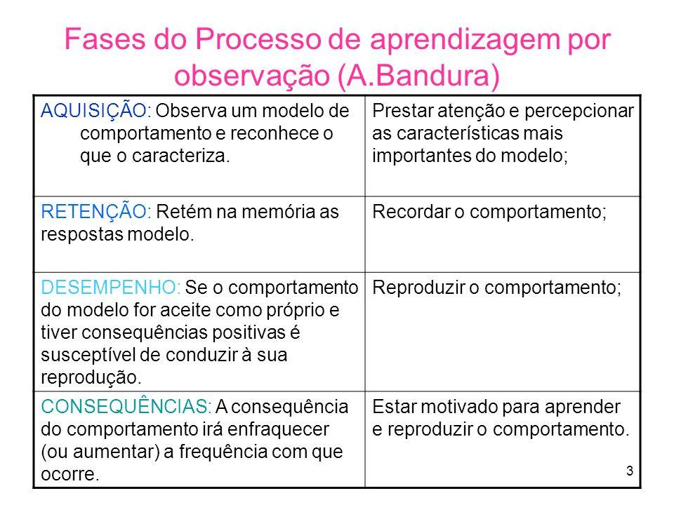 Fases do Processo de aprendizagem por observação (A.Bandura)
