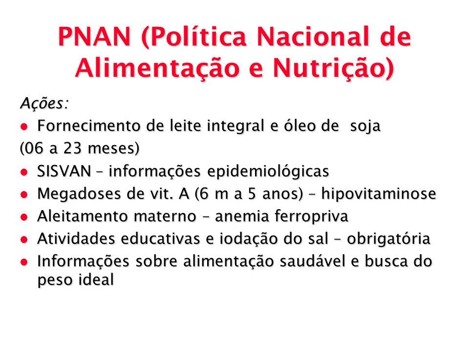 PNAN (Política Nacional de Alimentação e Nutrição)
