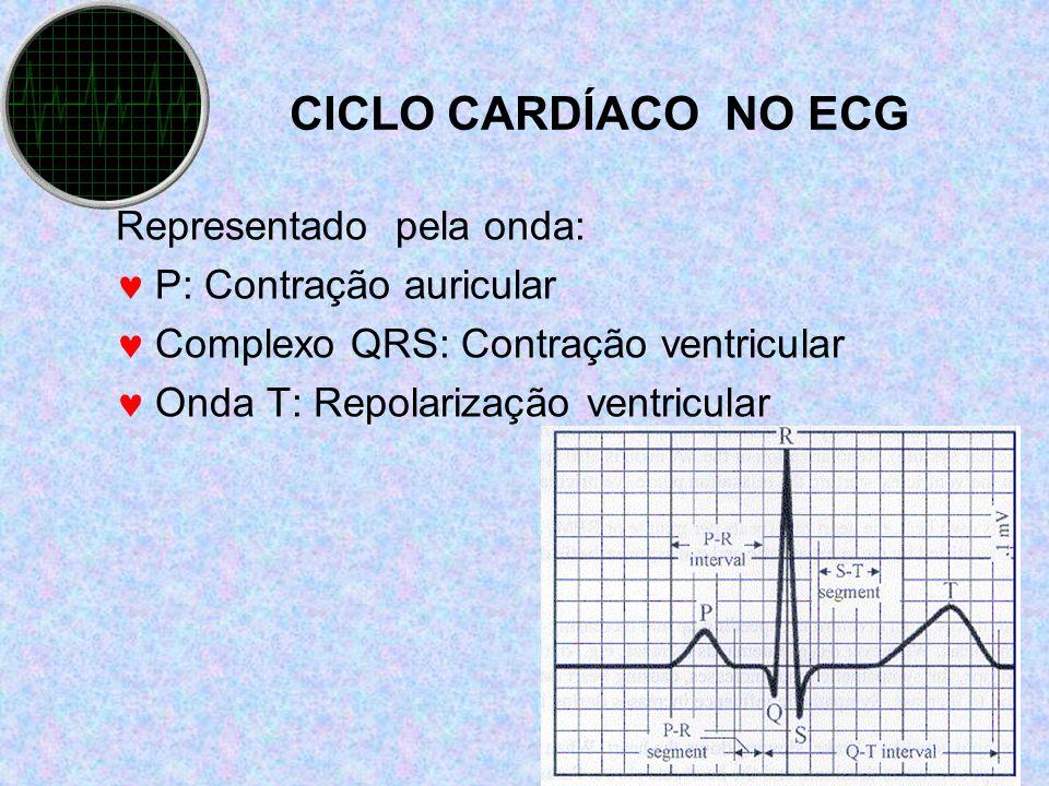 CICLO CARDÍACO NO ECG Representado pela onda: P: Contração auricular