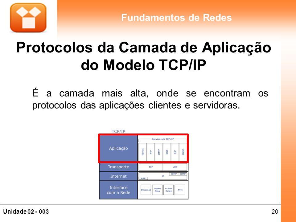 Protocolos da Camada de Aplicação do Modelo TCP/IP