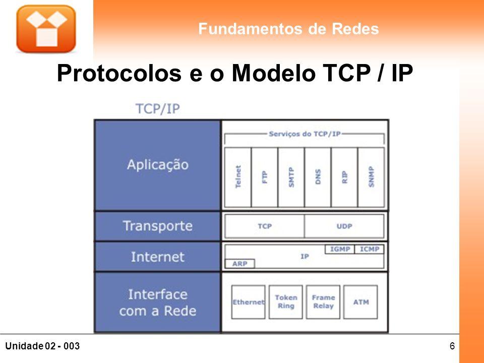 Protocolos e o Modelo TCP / IP