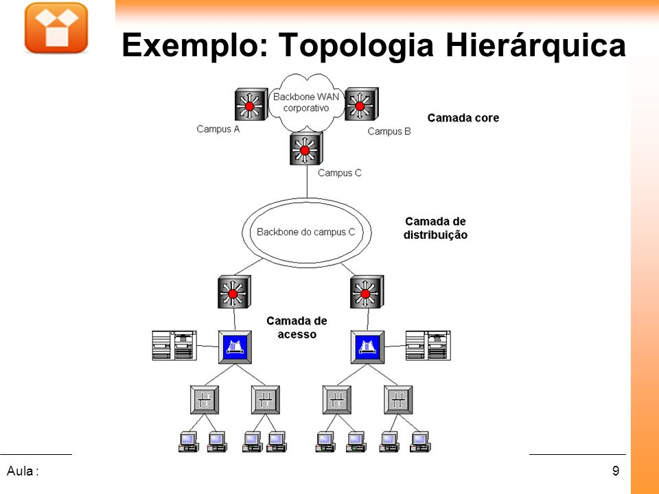 Exemplo: Topologia Hierárquica