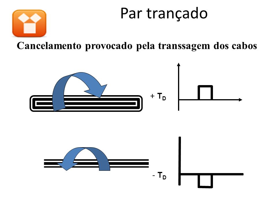 Par trançado Cancelamento provocado pela transsagem dos cabos