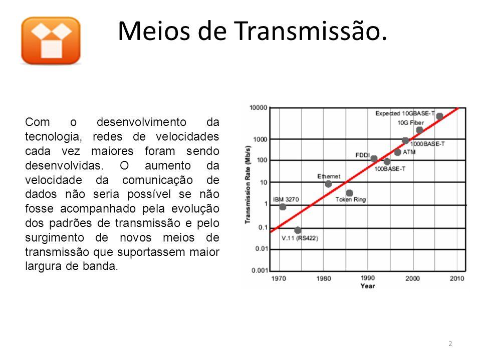 Meios de Transmissão.