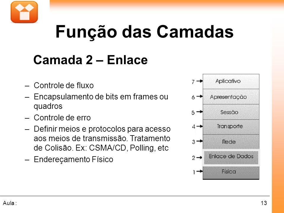 Função das Camadas Camada 2 – Enlace Controle de fluxo