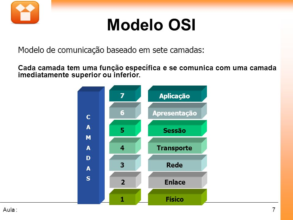 Modelo OSI Modelo de comunicação baseado em sete camadas: