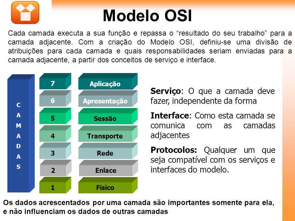 Modelo OSI Serviço: O que a camada deve fazer, independente da forma