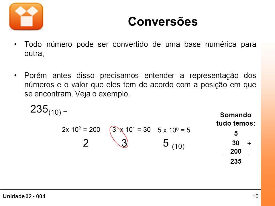 Conversões Todo número pode ser convertido de uma base numérica para outra;