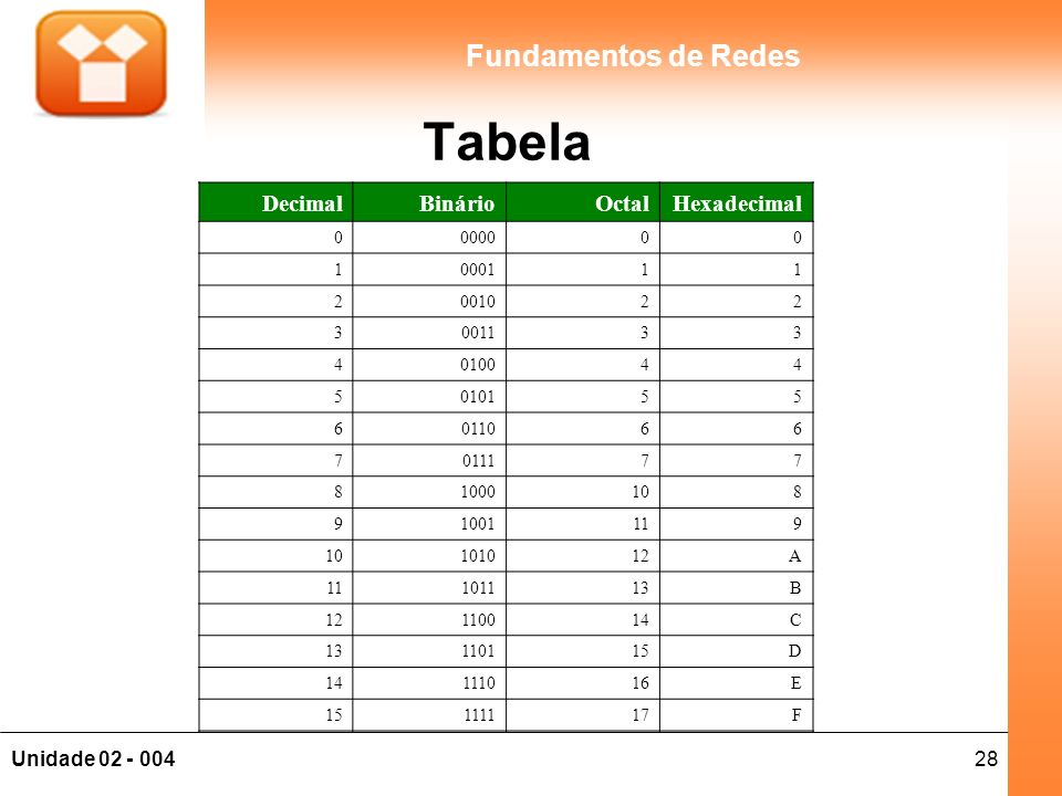 Tabela Decimal Binário Octal Hexadecimal 0000 1 0001 2 0010 3 0011 4