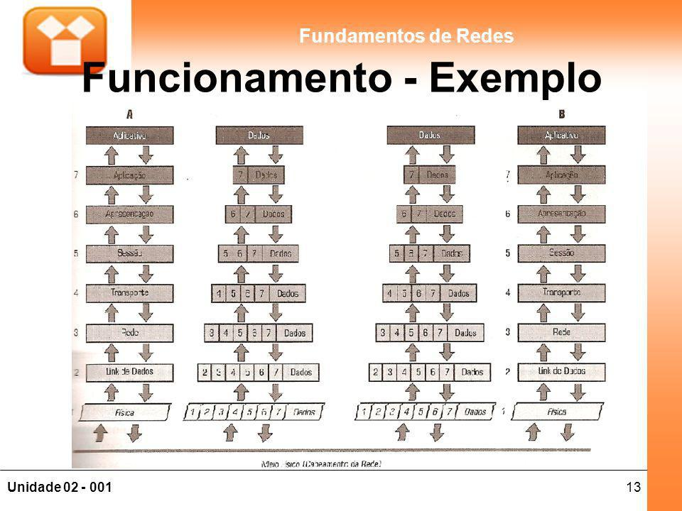 Funcionamento - Exemplo