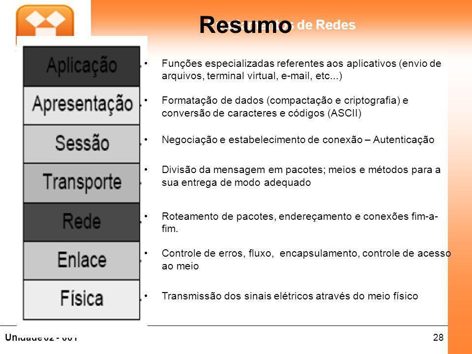 Resumo Funções especializadas referentes aos aplicativos (envio de arquivos, terminal virtual, e-mail, etc...)