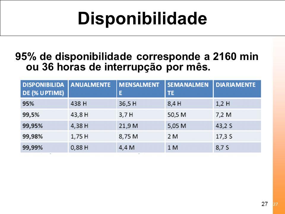 Disponibilidade 95% de disponibilidade corresponde a 2160 min ou 36 horas de interrupção por mês.
