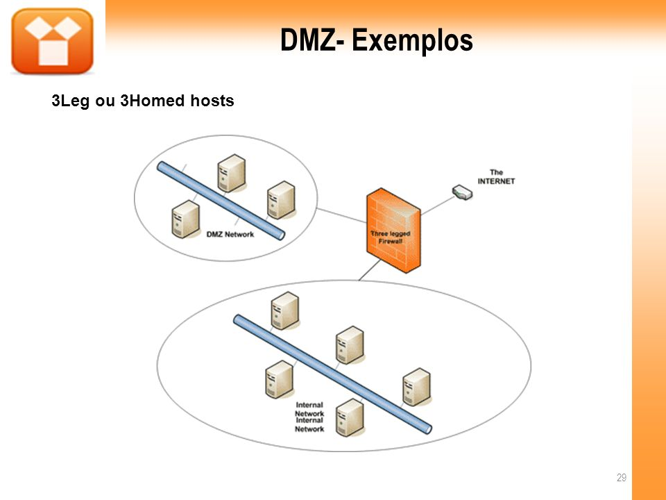 DMZ- Exemplos 3Leg ou 3Homed hosts