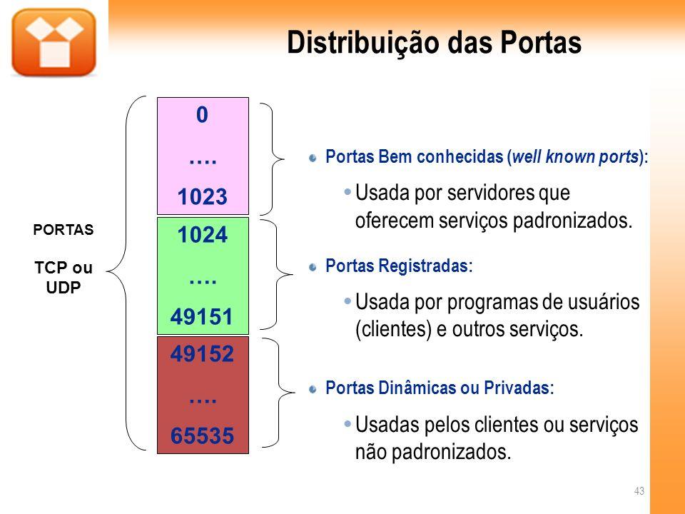 Distribuição das Portas