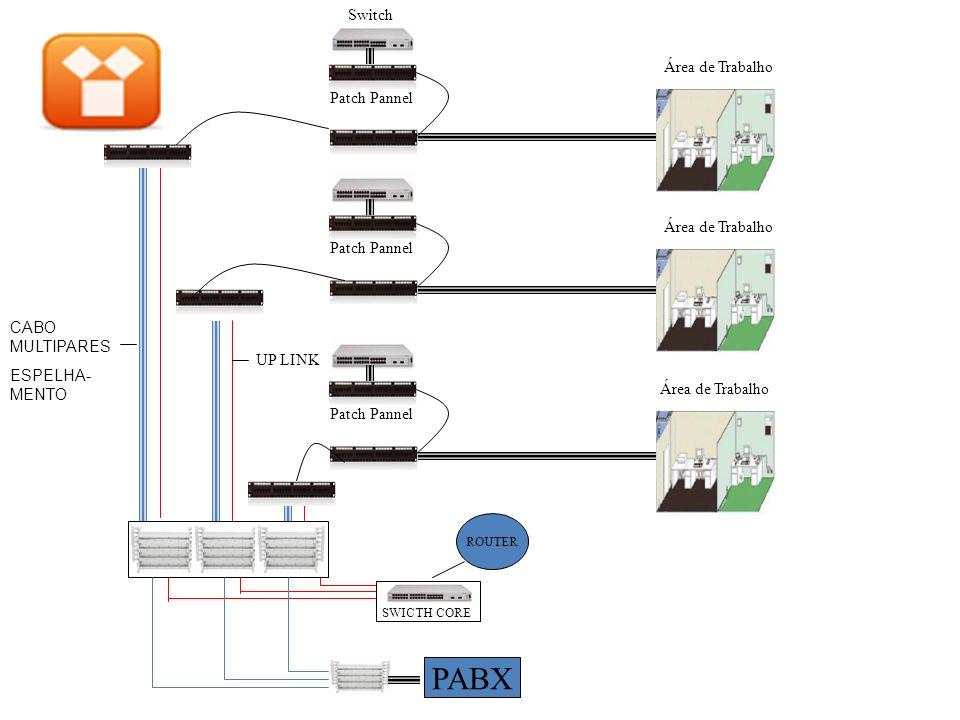PABX Switch Área de Trabalho Patch Pannel Área de Trabalho