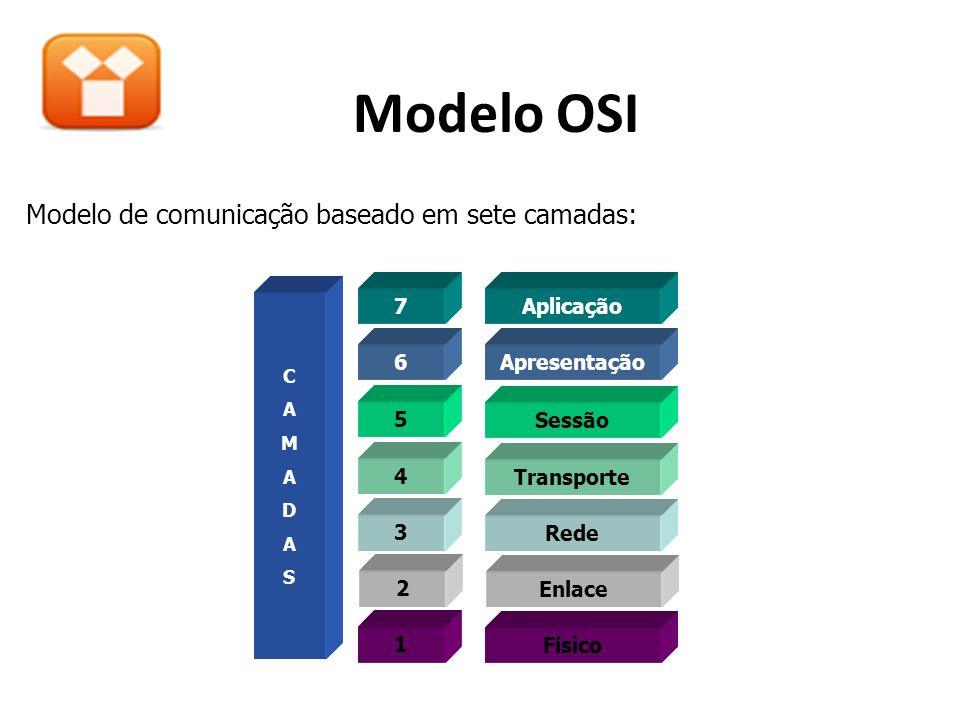 Modelo OSI Modelo de comunicação baseado em sete camadas: Aplicação