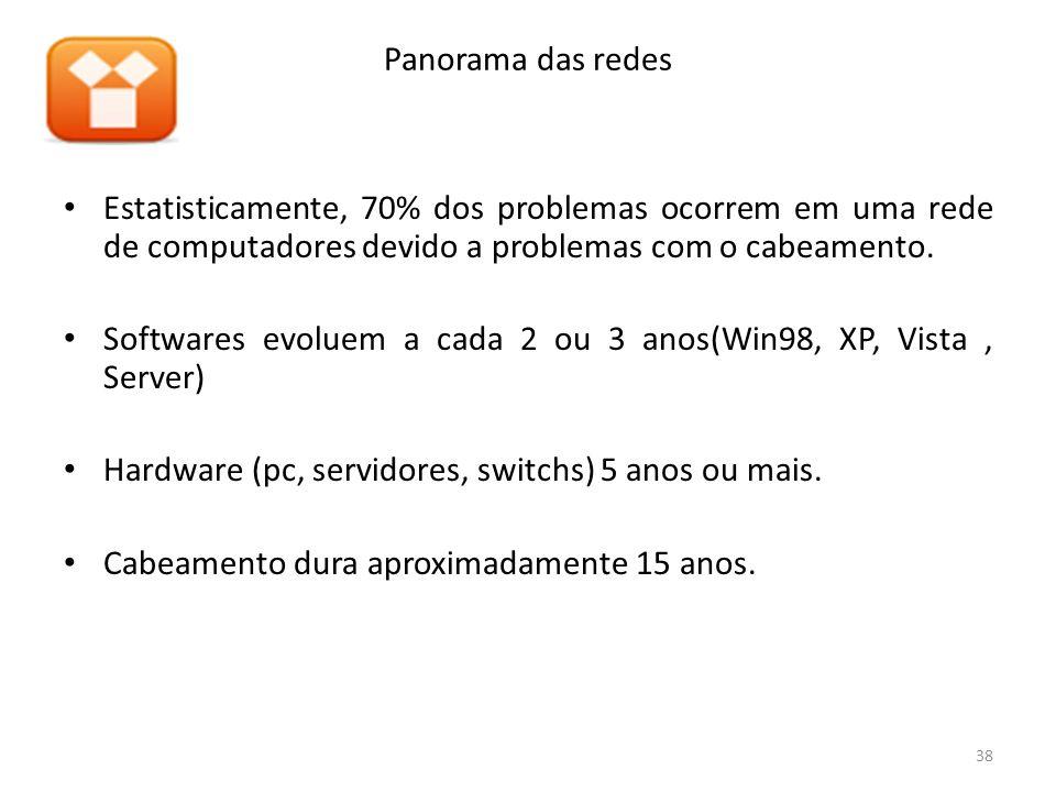 Panorama das redesEstatisticamente, 70% dos problemas ocorrem em uma rede de computadores devido a problemas com o cabeamento.