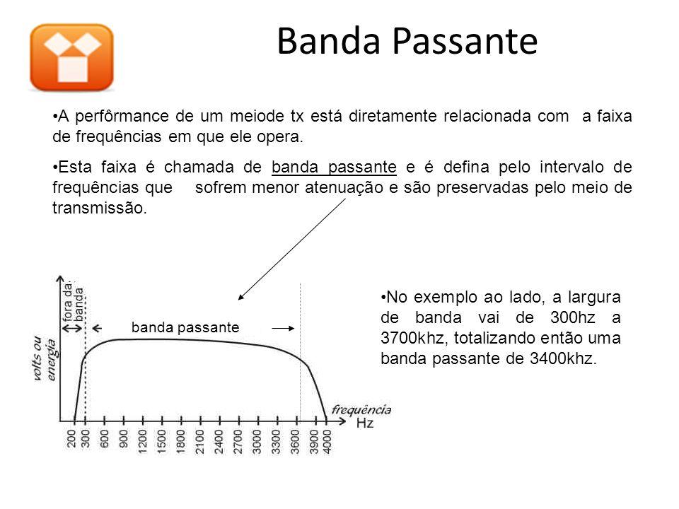 Banda Passante A perfôrmance de um meiode tx está diretamente relacionada com a faixa de frequências em que ele opera.
