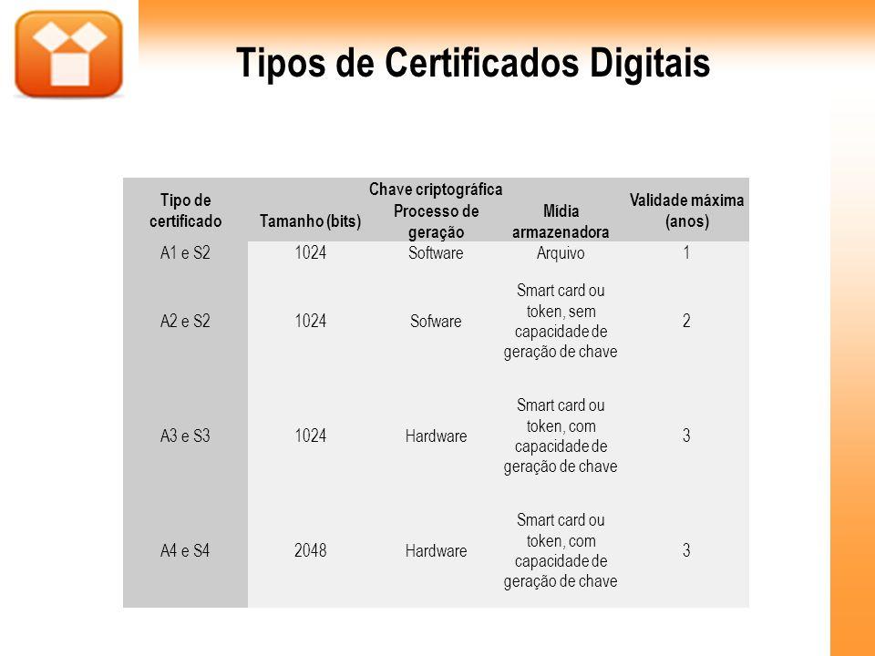 Tipos de Certificados Digitais Validade máxima (anos)