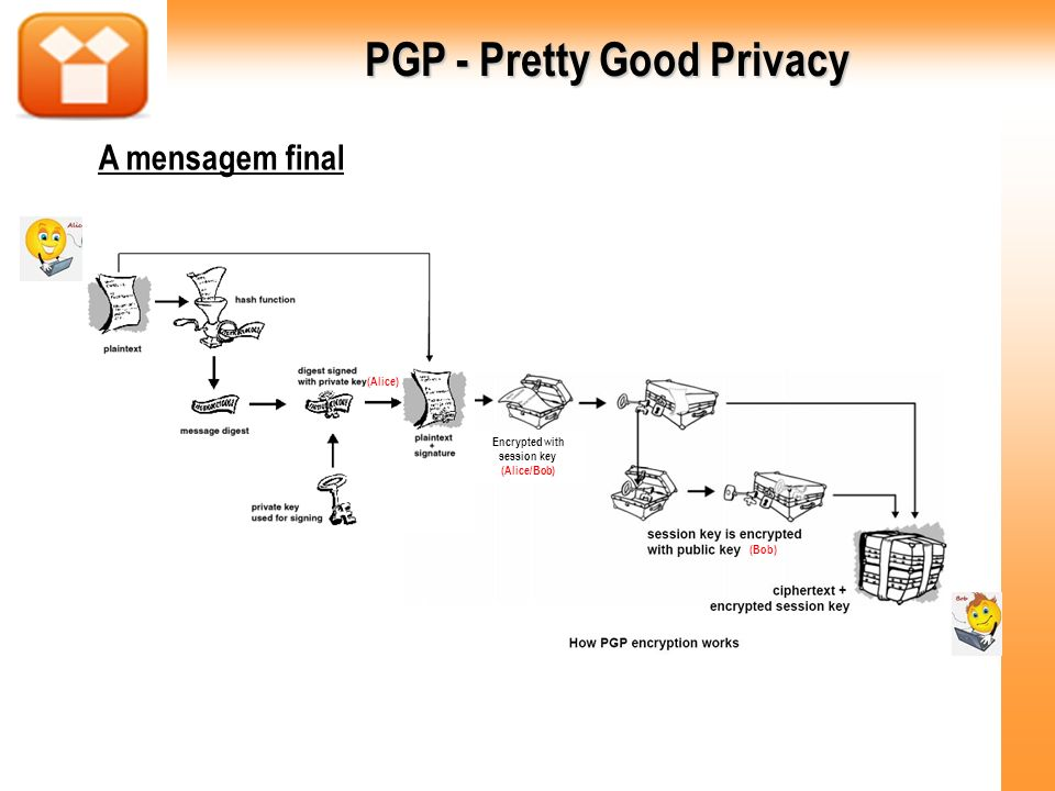 PGP - Pretty Good Privacy Encrypted with session key