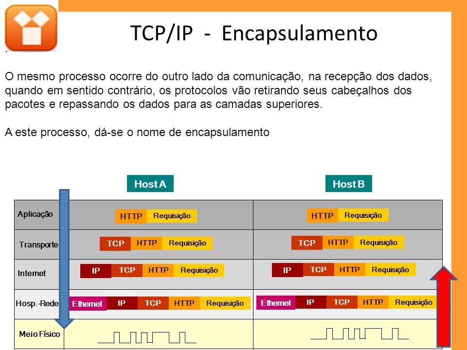 TCP/IP - Encapsulamento