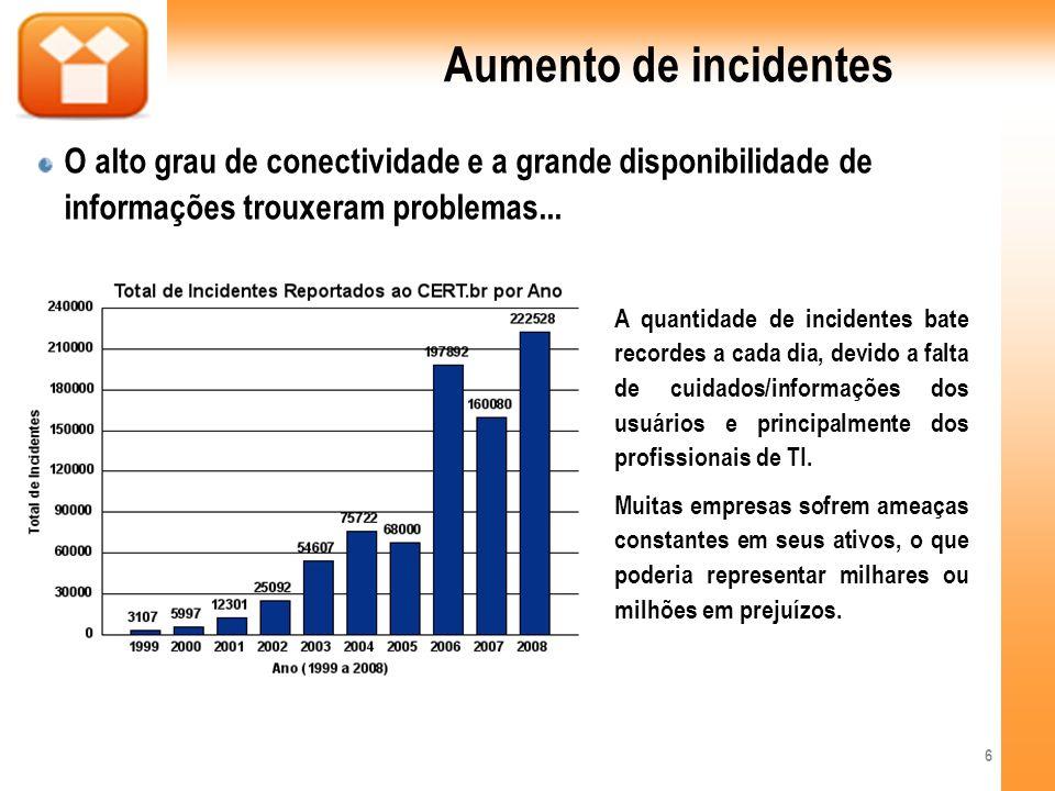 Aumento de incidentes O alto grau de conectividade e a grande disponibilidade de informações trouxeram problemas...