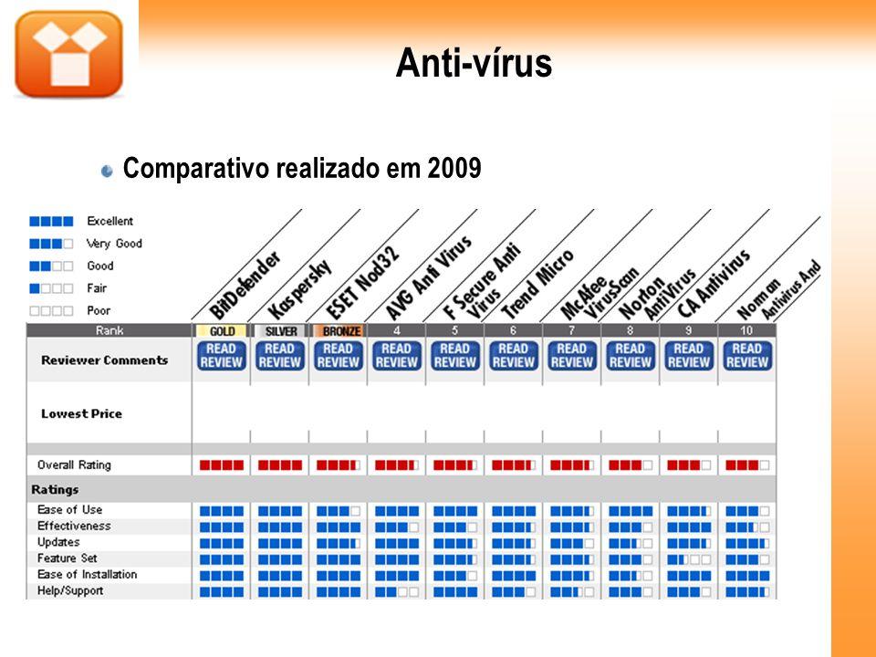 Anti-vírus Comparativo realizado em 2009 5 5