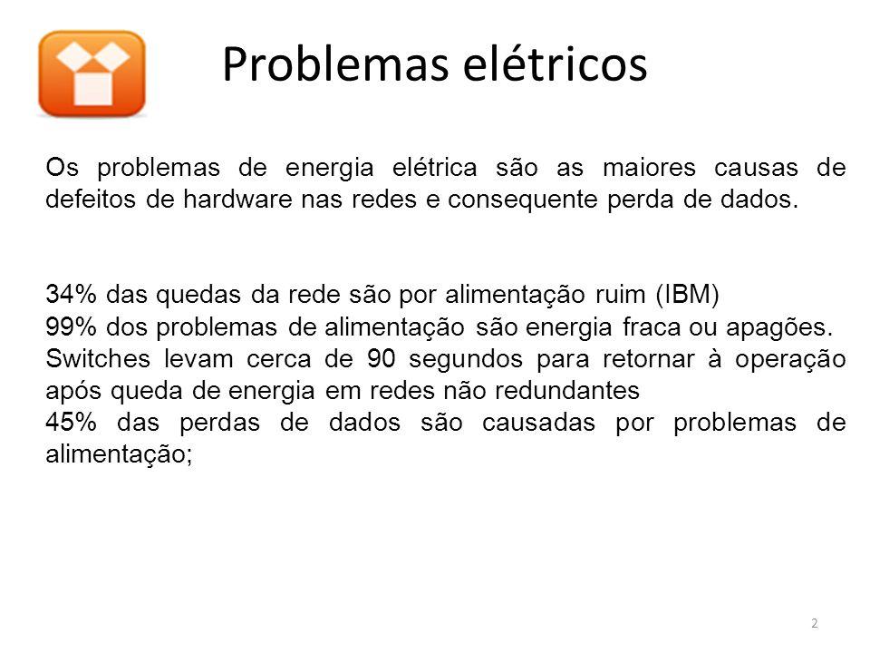 Problemas elétricos Os problemas de energia elétrica são as maiores causas de defeitos de hardware nas redes e consequente perda de dados.