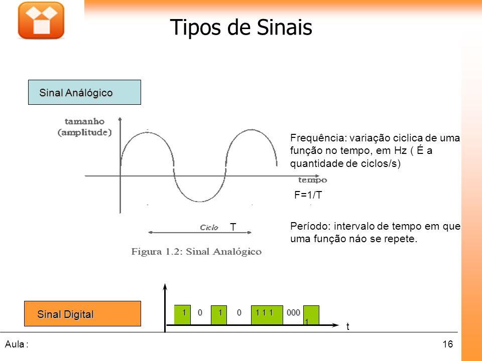 Tipos de Sinais Sinal Análógico. Frequência: variação ciclica de uma função no tempo, em Hz ( É a quantidade de ciclos/s)