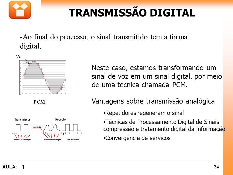 TRANSMISSÃO DIGITAL Ao final do processo, o sinal transmitido tem a forma digital.
