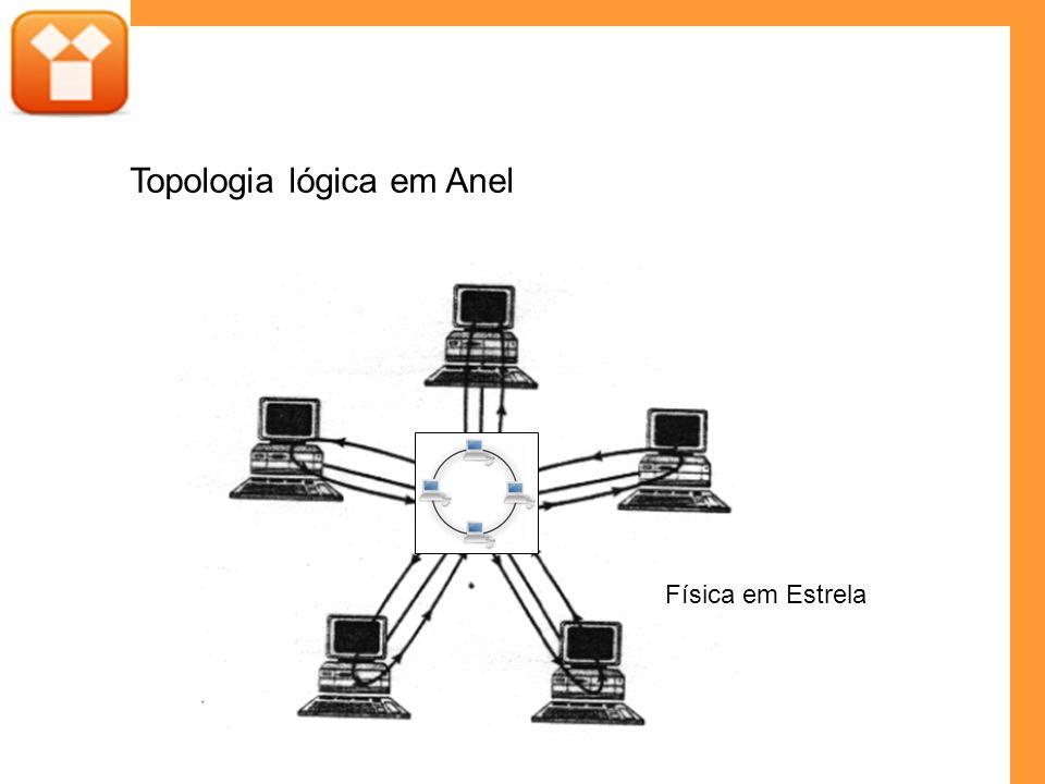 Topologia lógica em Anel