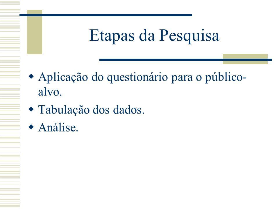 Etapas da Pesquisa Aplicação do questionário para o público-alvo.