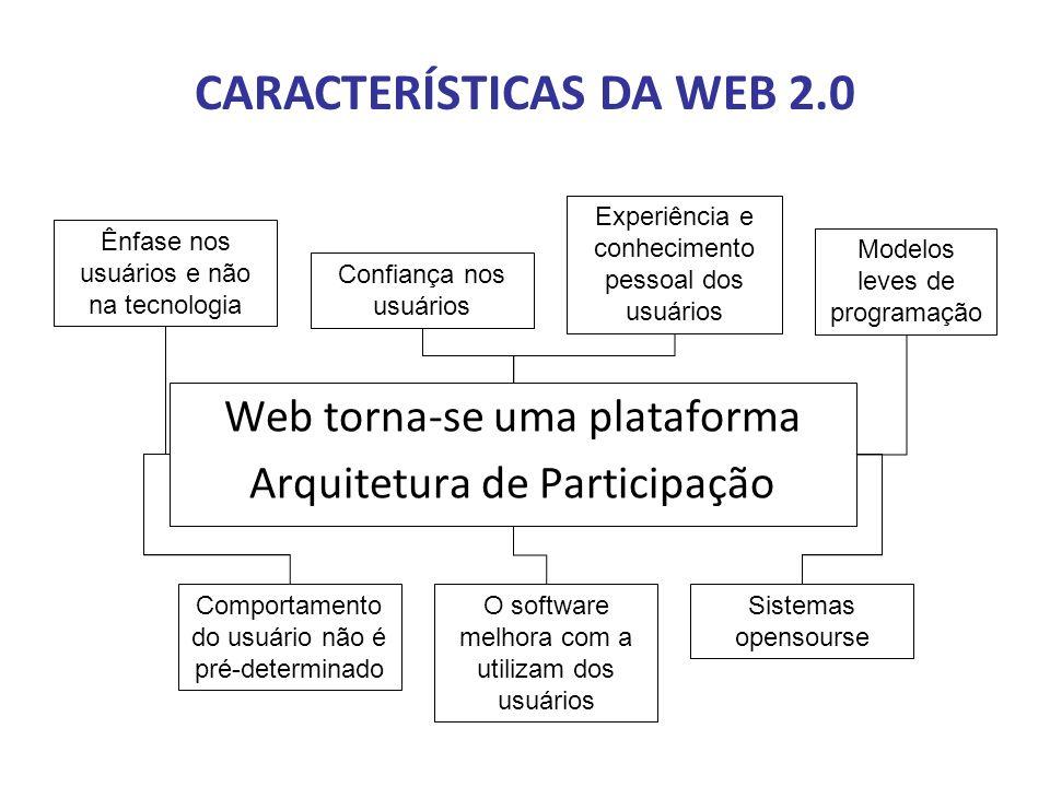 CARACTERÍSTICAS DA WEB 2.0