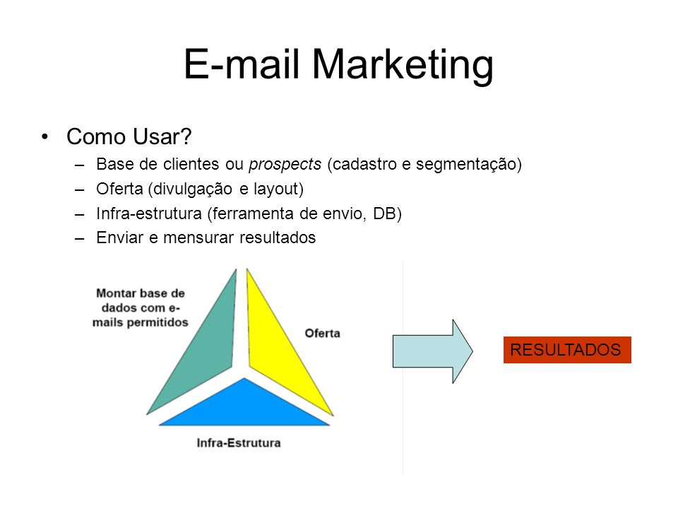 E-mail Marketing Como Usar