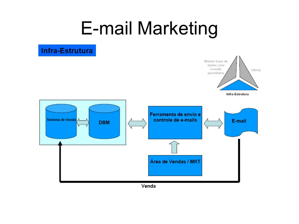 E-mail Marketing Infra-Estrutura